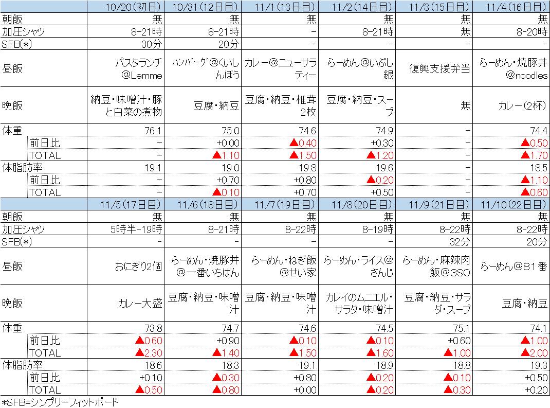 ダイエット報告(11月10日分)~...